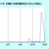 冬?春? 札幌のハンノキ花粉の飛散状況