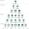 提供価値の分析 -Value Pyramid-