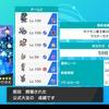 ポケモン竜王戦2020使用構築「カプ・レヒレ+黒バドレックス」