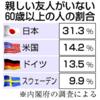 日本では何故イケていない高齢者ばかりが目立つのか?~親しい友人ゼロが3割?~