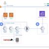 Biryani プロジェクト(メッセージ検索機能のCloudSearchからElasticsearchへのリプレイス)について vol.4 - 差分マイグレーション編 -