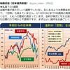 米国などの経済情報なら、後藤達也さんのツイッター見れば良い