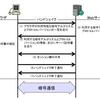 「SSL/TLS暗号設定ガイドライン」の概要
