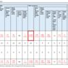 厚労省のコロナ統計を割り算して陽性率を書くだけの記事(5/3更新)