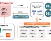 【図解】アリババEC領域のオープン化戦略、Tmallイノベーションセンターの果たす役割とは?