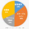 【2020.9.21】ポートフォリオ公開(運用状況)