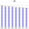 家計調査から見る書籍への支出額の推移