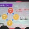 #cybozudays 2019大阪 トークセッションレポ(サイボウズチームワーク総研×パナソニック)(2019.12.6)