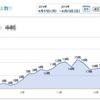 何時にブログ記事を投稿したら効果的?葉ログの時間別グラフ写真を公開