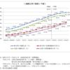 和田かなめ講演会(2月4日)(その3)人口減少期の超高齢社会の考え方