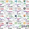 3月1日の仮想通貨・投資報告