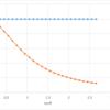 δtanθ - tanθグラフをδθ - tanθグラフに変換する