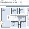 キーパッド操作&i2cLCDのエアバンド受信機用局発(その2) LO operated by key pad with i2c LCD