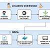 教育にも利用できる、何百ものバイオインフォマティクスツールが入った包括的コンテナ環境 ORCA