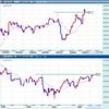 段階的な関税撤廃に合意報道で上昇!FX