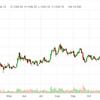 プラチナ急激な価格上昇中(マネーゲーム化していると感じる=いずれ下落して価格が落ち着くだろう)