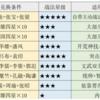 【三國志真戦:シーズン1】事件戦法を読み解いてみる