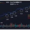 【S&P500が5日続落】VOO(SPY・VTI)の買い増しタイミング?