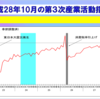 平成28年10月のサービス産業活動(第3次産業活動指数)の状況を説明したエントリーをまとめておきます