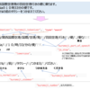 Analyze設定のマイフェイバリット(Elasticsearch)