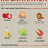 炎症と戦う食べ物