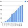 1990年から船井総研を積み立てるとどうなるか