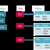 NoSQLとは?~大量データに対応したデータベースたち~