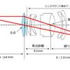 レンズを逆にして超マクロ:レンズの基礎(4)