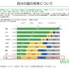 自国の国の将来について良くなると答えた18歳、 日本は、9.6%、中国は96.2% 〜日本財団の調査から