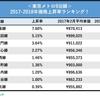 <東京メトロ9沿線、マンション価格上昇率ランキング>すべての沿線が上昇、1位は上昇率7.6%!