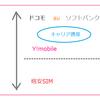 携帯電話の乗り換えで月額料金6,490円→2,727円に大幅ダウン+新機種0円