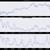 Pandas 演習としてのテクニカル指標計算 〜 ボラティリティの巻