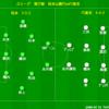 J1リーグ第27節 松本山雅FCvsFC東京 レビュー