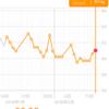 糖質制限ダイエット日記 2/14 61.0kg 前日比+0.4kg 正月比▲1.1kg