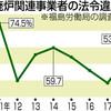 福島廃炉事業、5割違反 18年、再び増加 割増賃金不払いなど - 東京新聞(2019年5月19日)