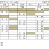 【第4回WBC】山田哲人の2発などでキューバに勝利!アメリカ行きに大きく前進