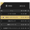 琉球キングス、4/9(日)の滋賀戦をスポナビライブで観戦したった。