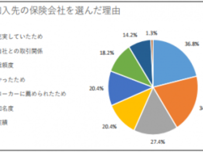 東京海上日動、会社役員賠償責任保険(D&O保険)の加入実態等に関する調査結果を発表