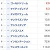 チャンピオンズカップ展望〜進撃の3歳勢