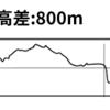 #36  三原・白竜湖トレイルレース スタート〜ゴール