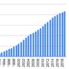 1990年からハウス食品を積み立てるとどうなるか