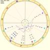 占星術について触れる