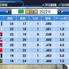 【16球団ペナント】2022年前半戦【4年目Part4/11】