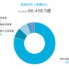 【決算洞察】出光興産 事業別分析 2020年3月期