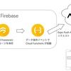 ExpoとFirebaseを使った、サーバーレスでのプッシュ通知配信の検証続き