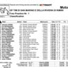 ★MotoGP2016サンマリノGP FP1結果