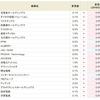 空売り注意報!!アスカネット<2438>がついに9.0%へ!!SBI貸株金利変更(2018/05/28~)