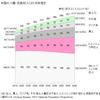 米国の将来の人口増加。2015年3.2億人。2060年には、4.2億人。米国株式投資をはじめた理由。日本は2015年1.2億人。2055年0.87億人。