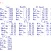 景気動向指数の長期系列データの分析2 - 月によって景気動向指数に違いはあるのか?aov関数で分析。