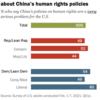 アメリカ人の7割が中国に対し、経済より人権を重視